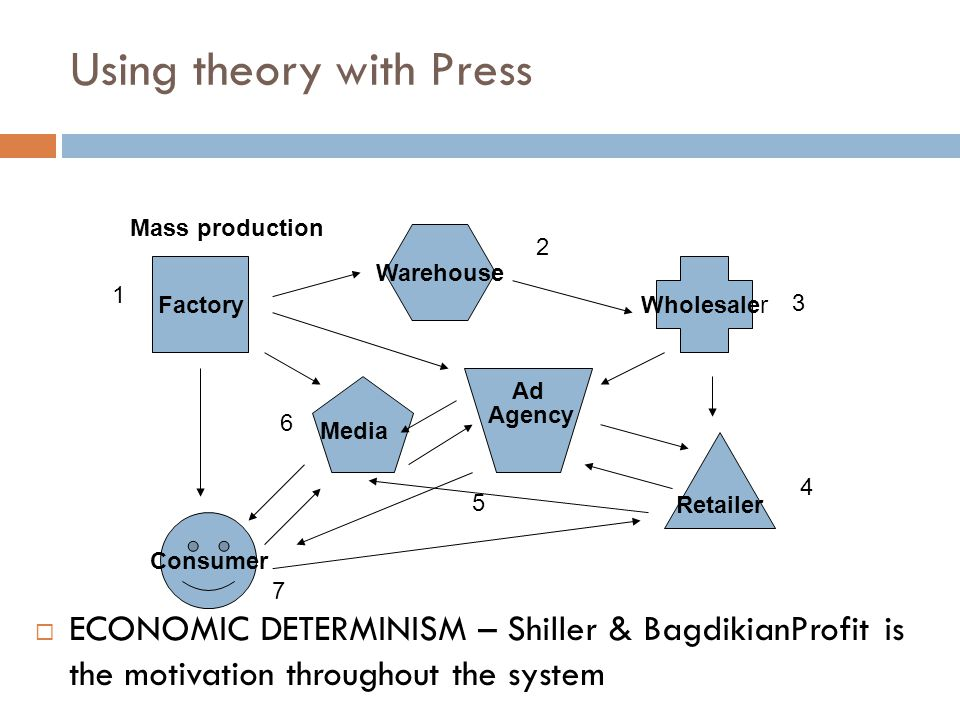 Using theory with Press