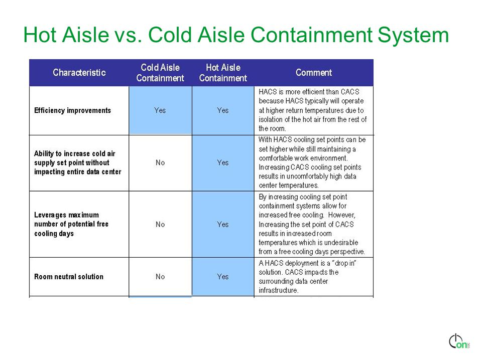 Hot Aisle vs. Cold Aisle Containment System