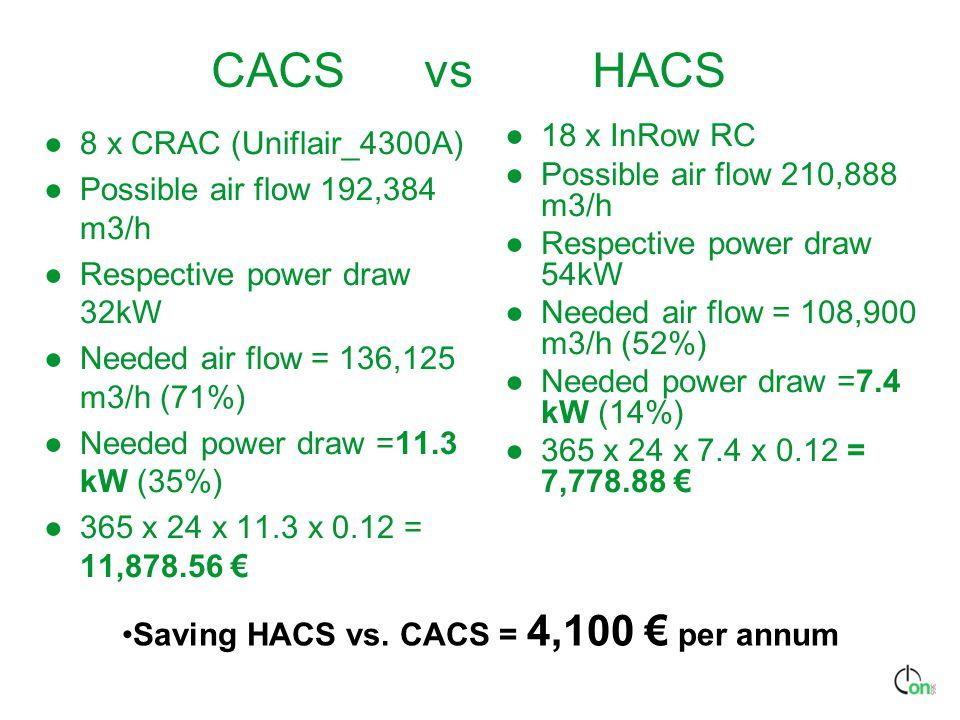 Saving HACS vs. CACS = 4,100 € per annum