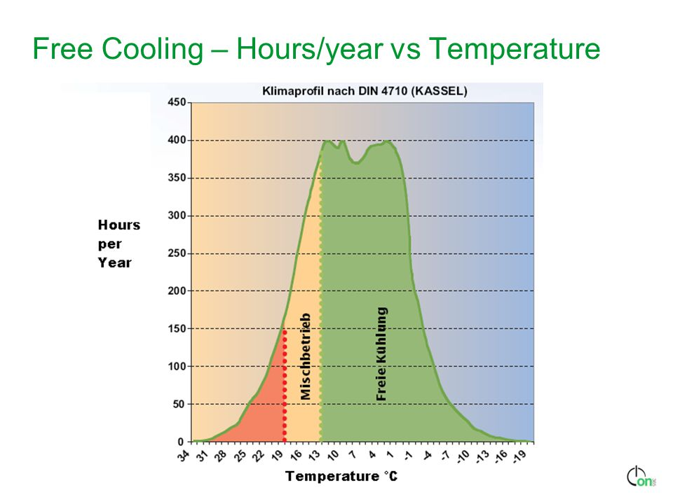 Free Cooling – Hours/year vs Temperature