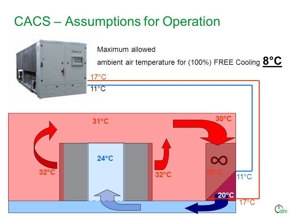 CACS – Assumptions for Operation