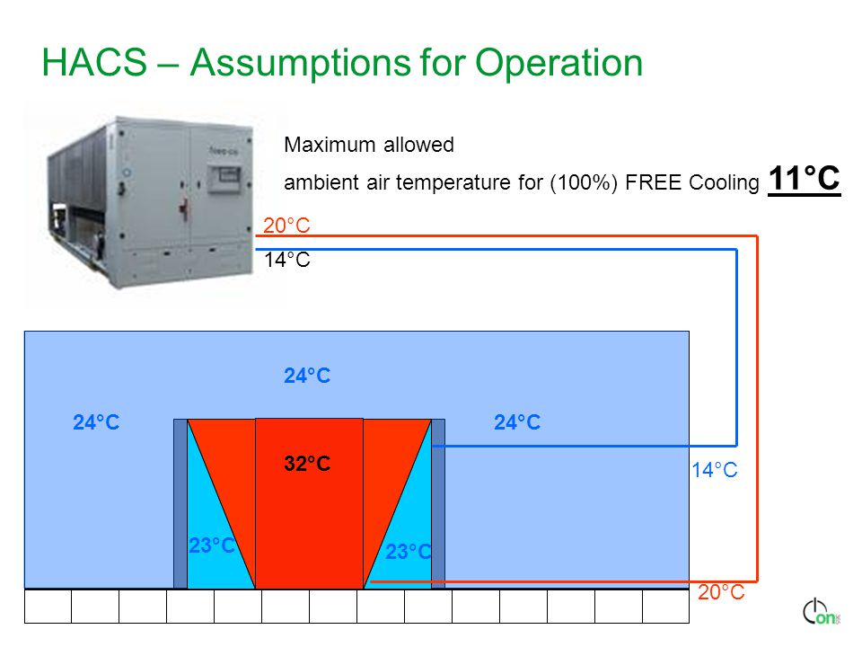 HACS – Assumptions for Operation