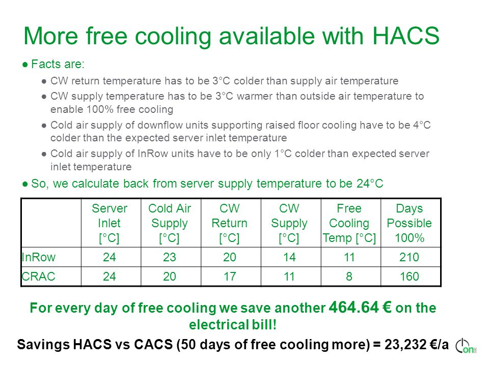 More free cooling available with HACS