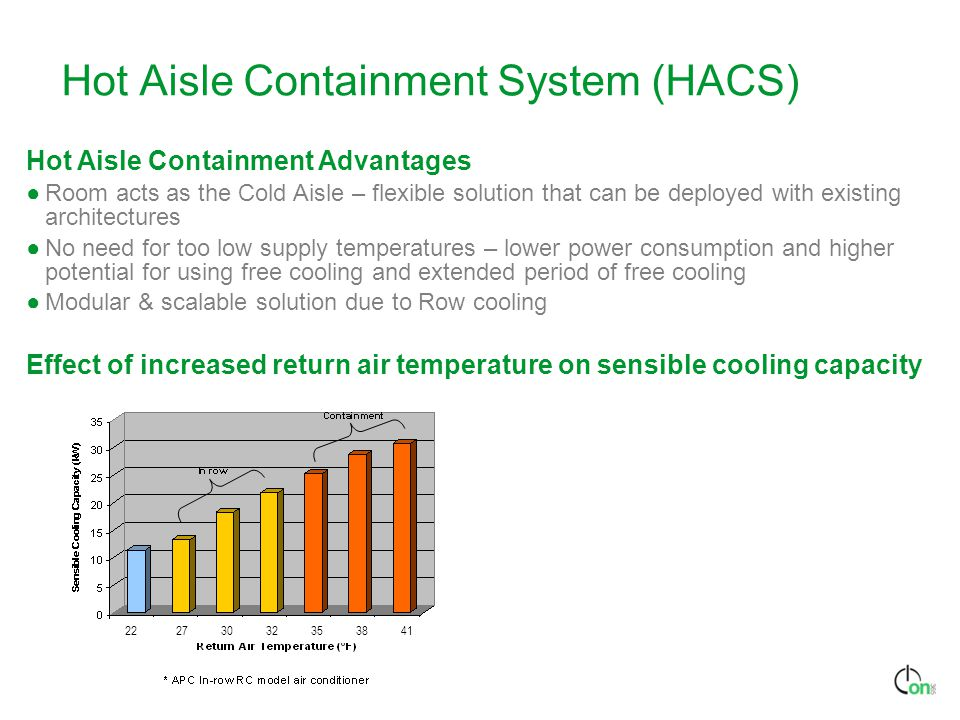 Hot Aisle Containment System (HACS)