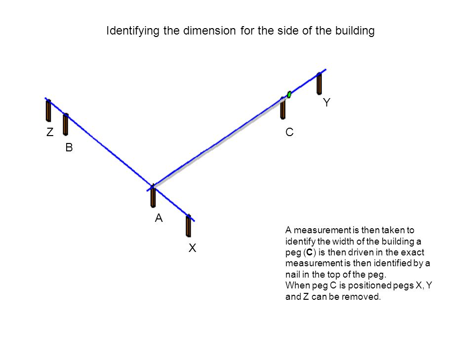 Identifying the dimension for the side of the building