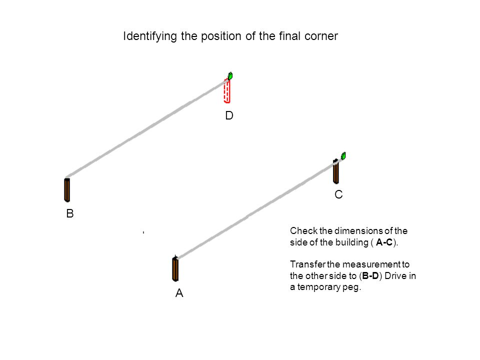Identifying the position of the final corner