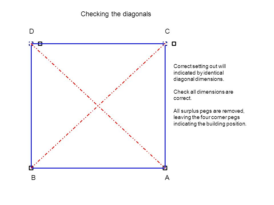 Checking the diagonals