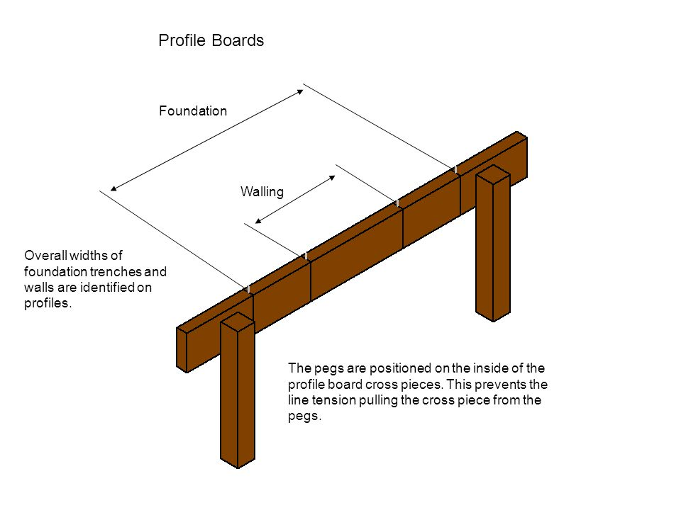 Profile Boards Foundation Walling Overall widths of