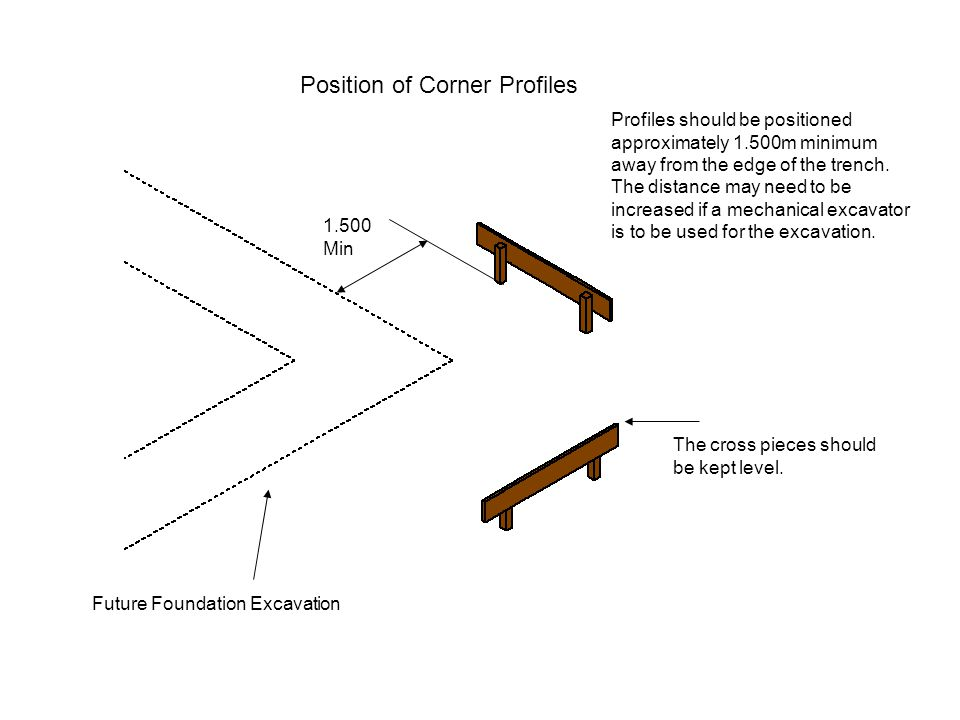 Position of Corner Profiles