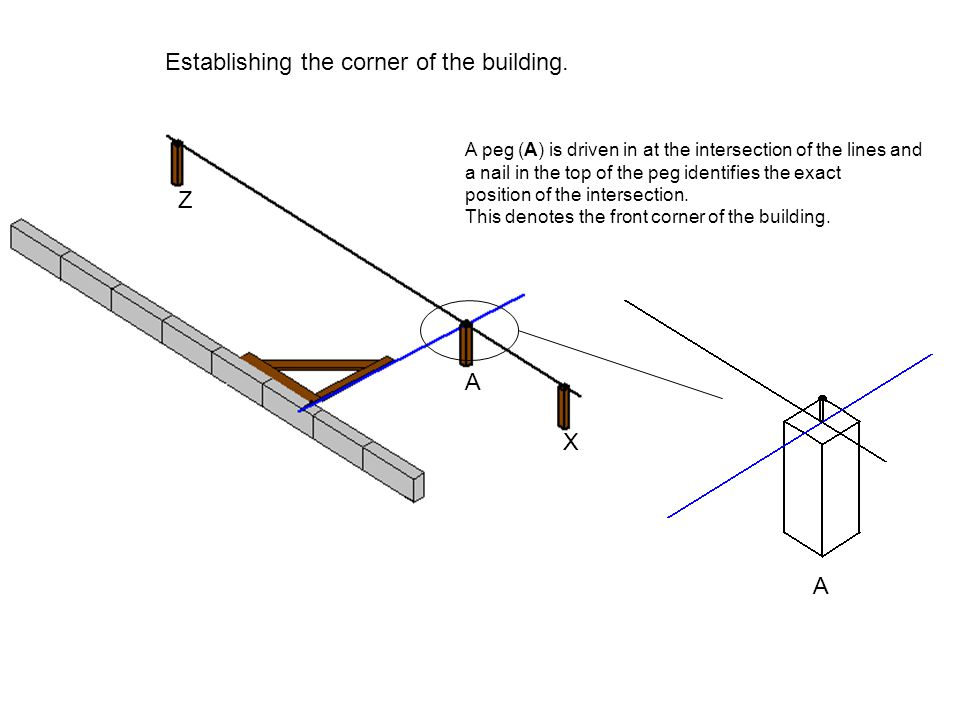 Establishing the corner of the building.