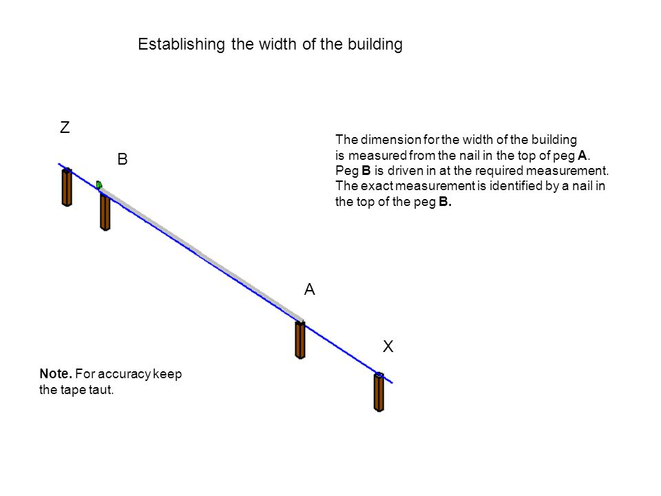 Establishing the width of the building