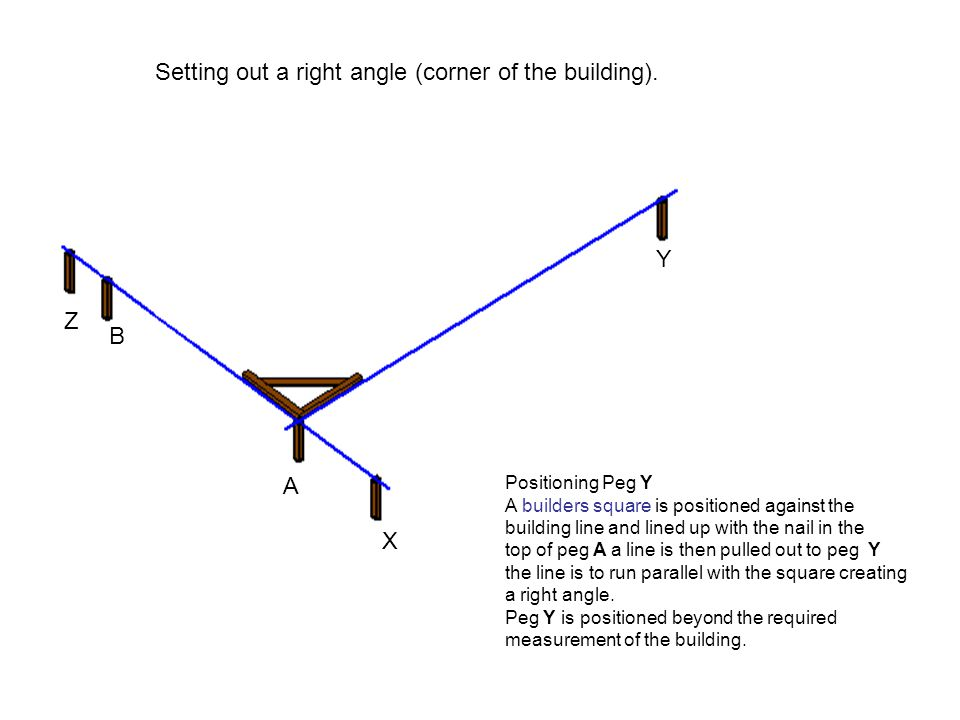 Setting out a right angle (corner of the building).
