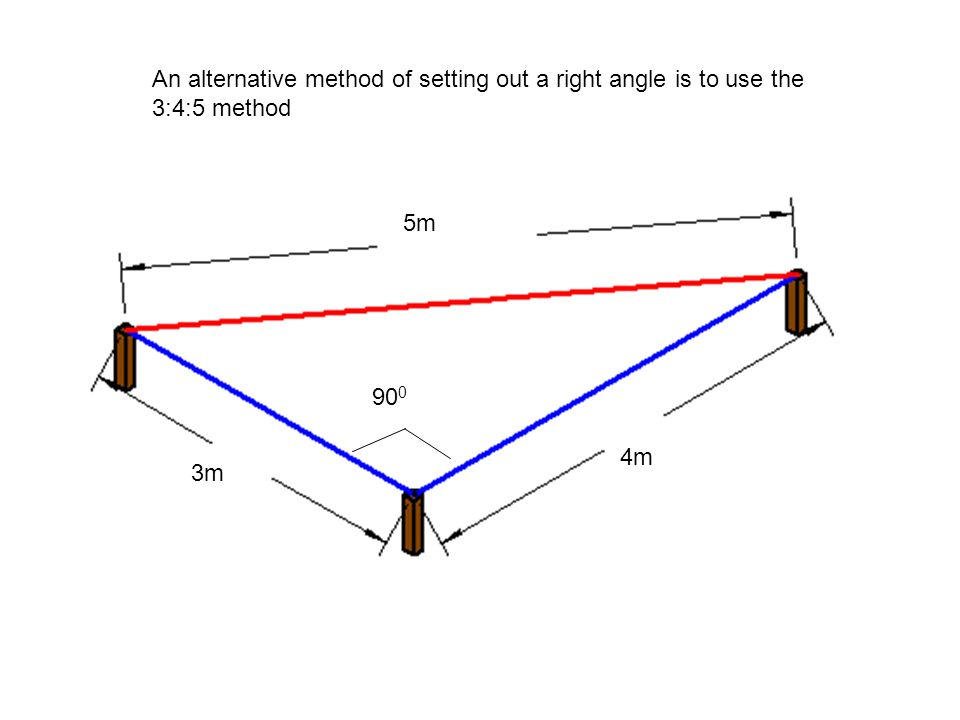 An alternative method of setting out a right angle is to use the