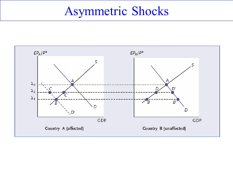 Asymmetric Shocks