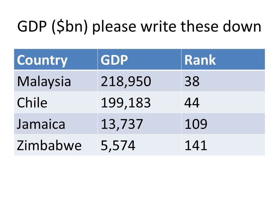 GDP ($bn) please write these down