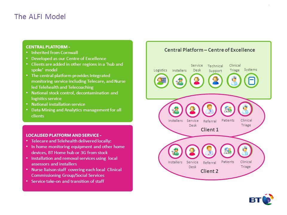 The ALFI Model Central Platform – Centre of Excellence Client 1