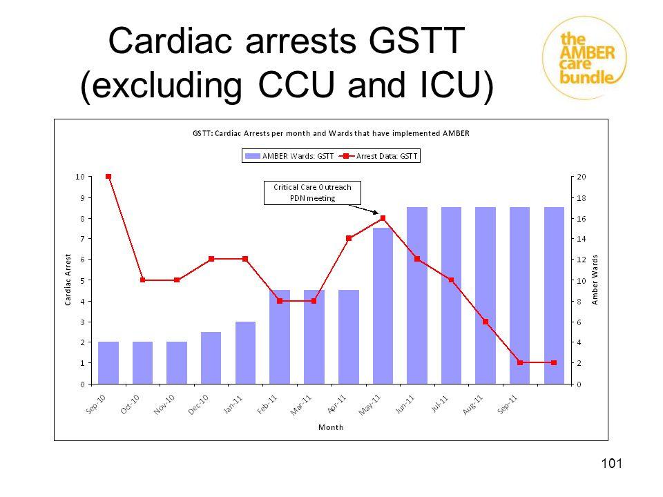 Cardiac arrests GSTT (excluding CCU and ICU)