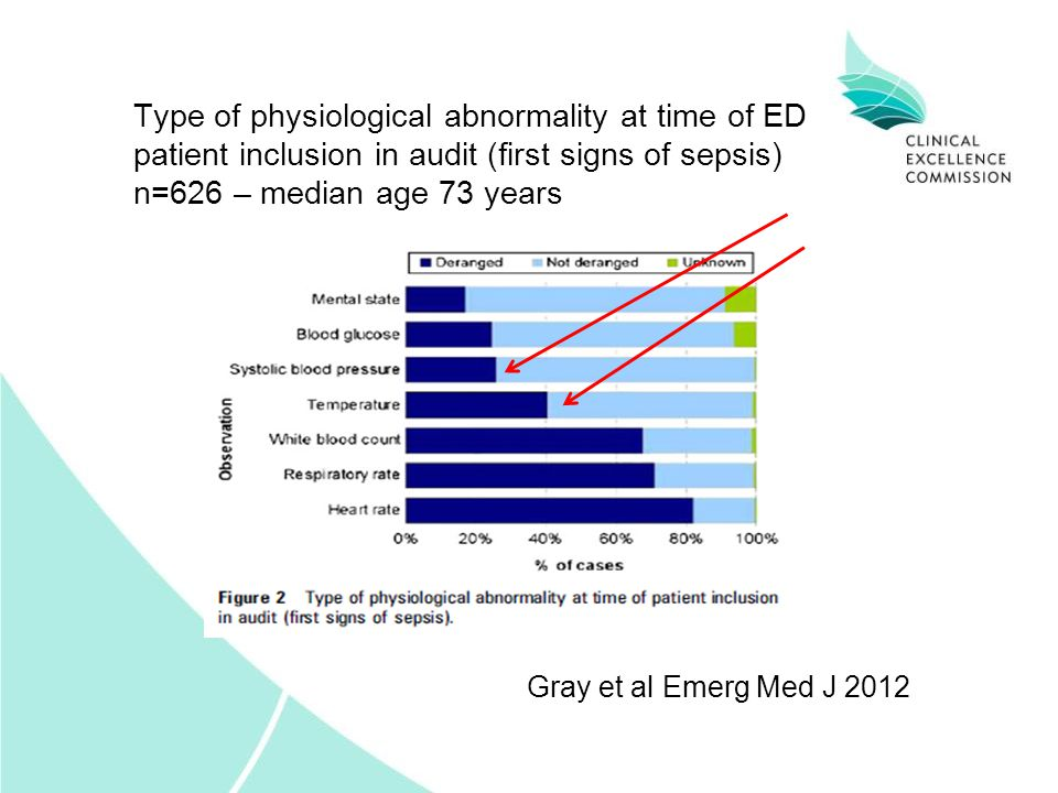 Type of physiological abnormality at time of ED patient inclusion in audit (first signs of sepsis) n=626 – median age 73 years