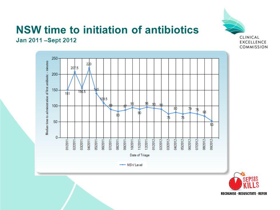 NSW time to initiation of antibiotics Jan 2011 –Sept 2012