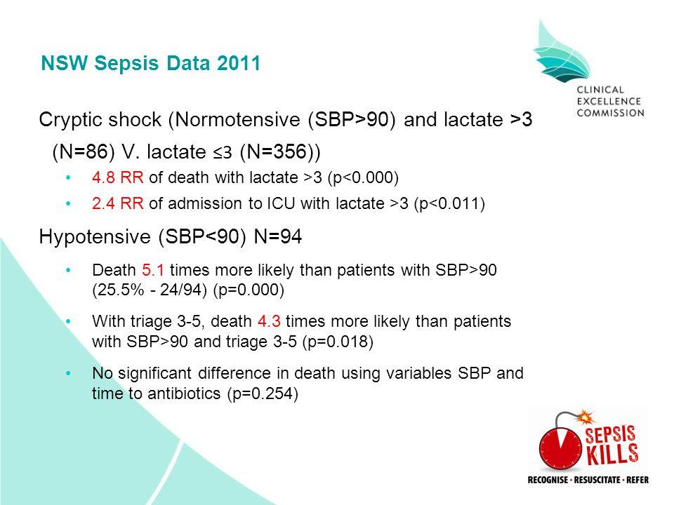 Hypotensive (SBP<90) N=94