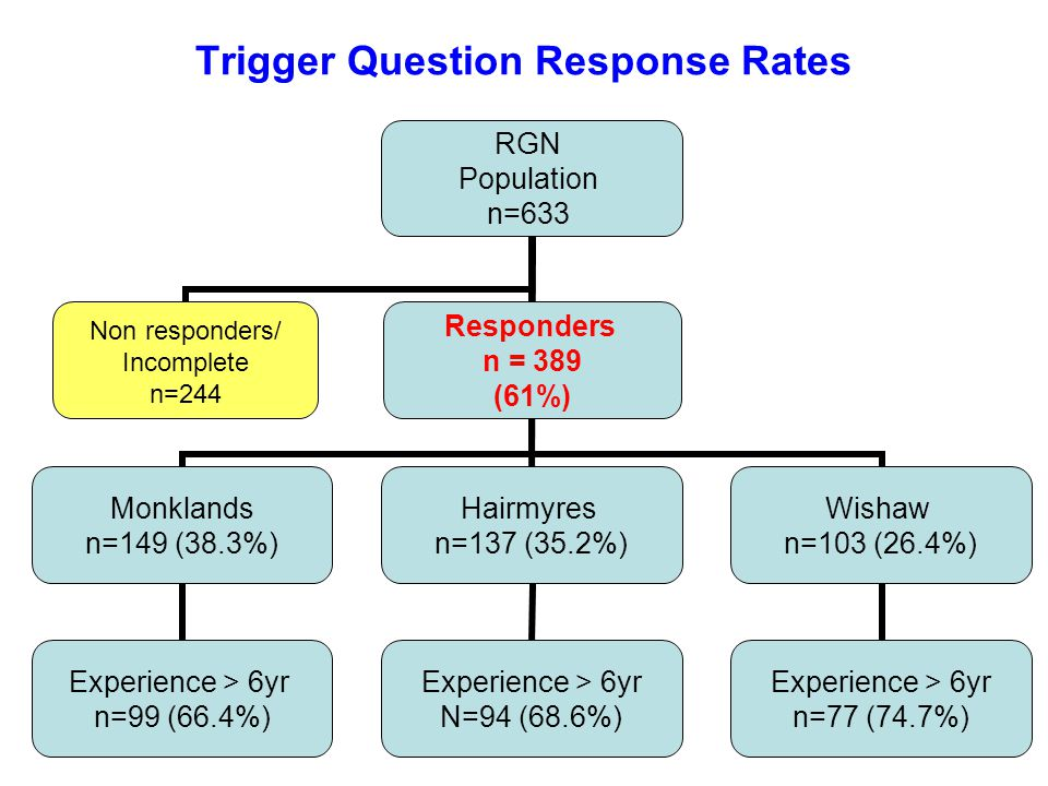 Trigger Question Response Rates