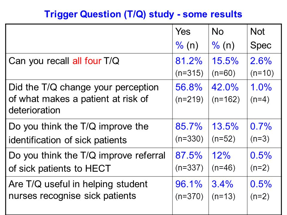 Trigger Question (T/Q) study - some results