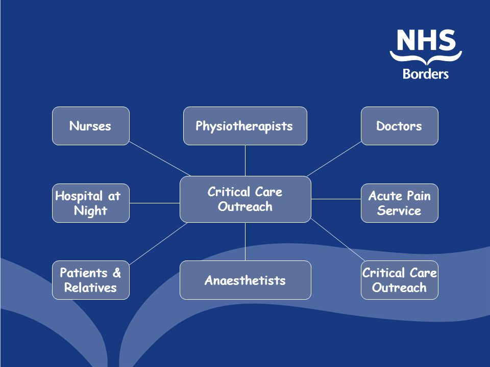 Nurses Physiotherapists. Doctors. Critical Care. Outreach. Hospital at. Night. Acute Pain. Service.