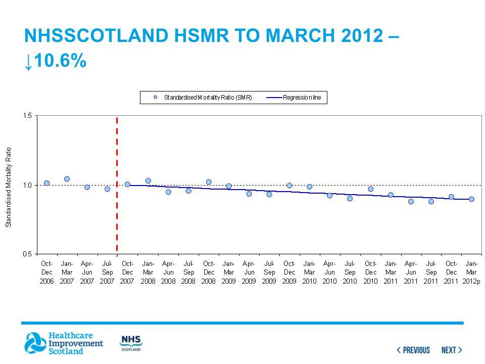 NHSScotland HSMR to March 2012 – ↓10.6%