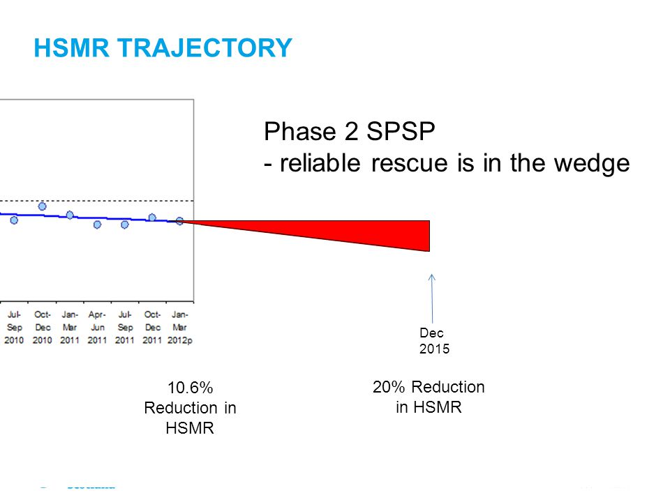 Phase 2 SPSP - reliable rescue is in the wedge