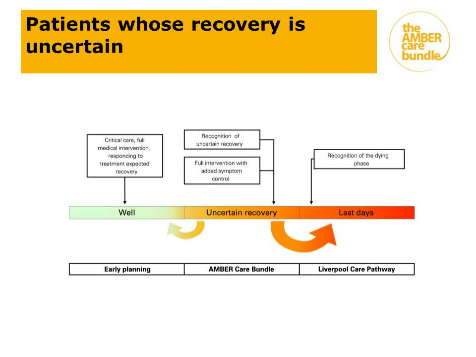 Patients whose recovery is uncertain