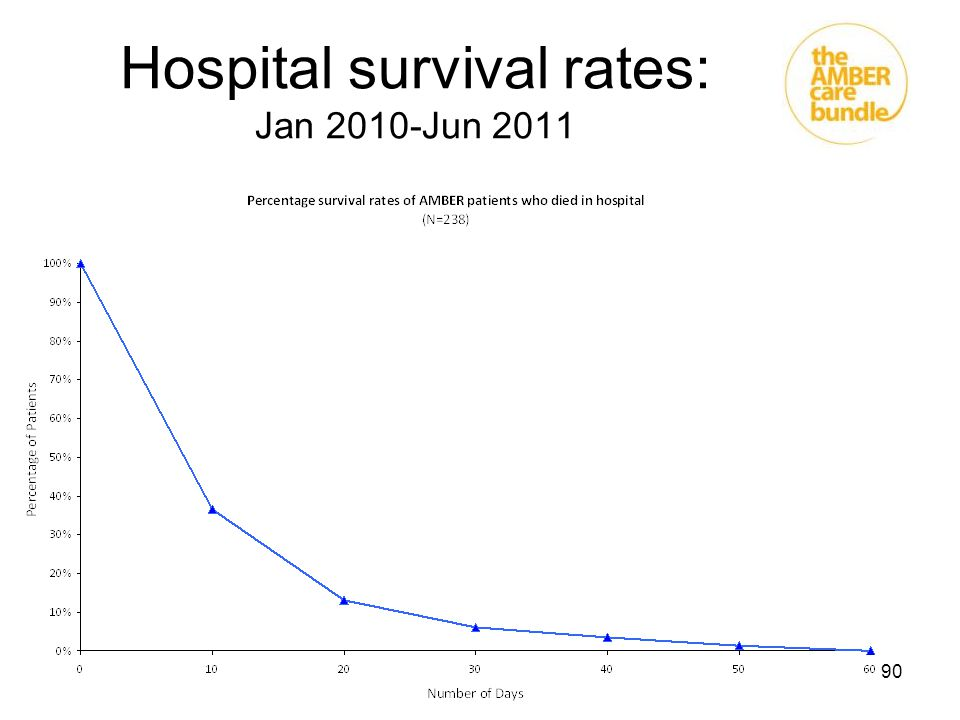 Hospital survival rates: Jan 2010-Jun 2011