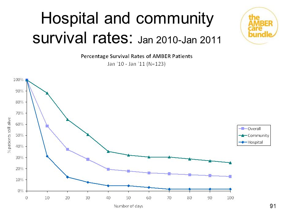 Hospital and community survival rates: Jan 2010-Jan 2011