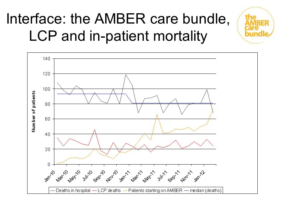 Interface: the AMBER care bundle, LCP and in-patient mortality