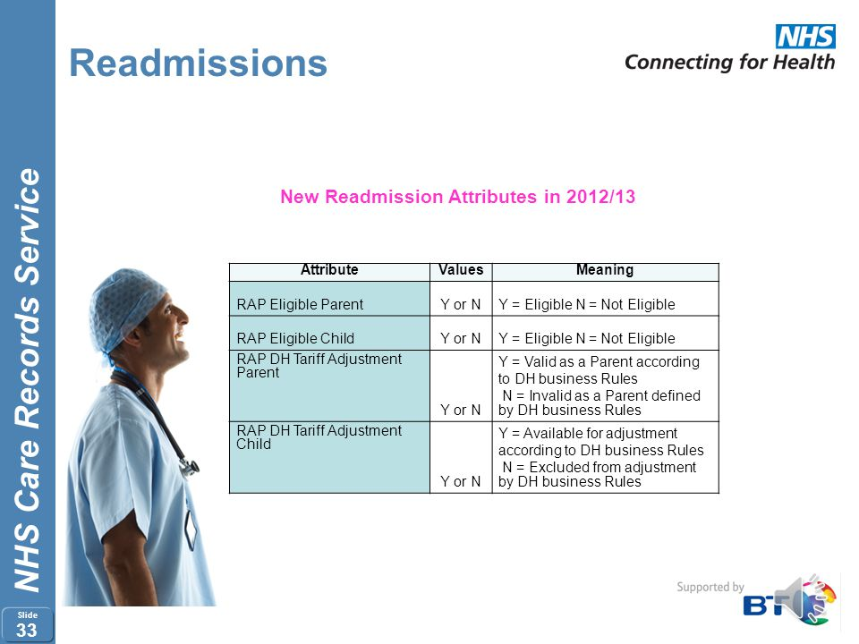 Readmissions New Readmission Attributes in 2012/13 Attribute Values