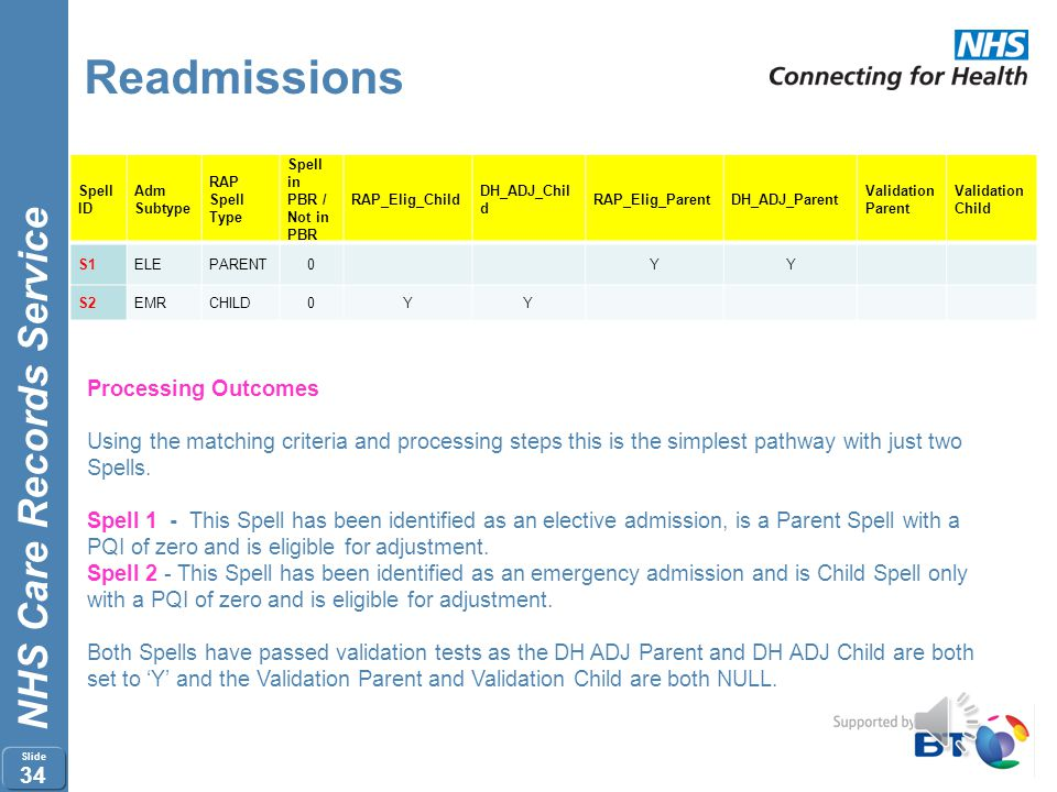 Readmissions Processing Outcomes