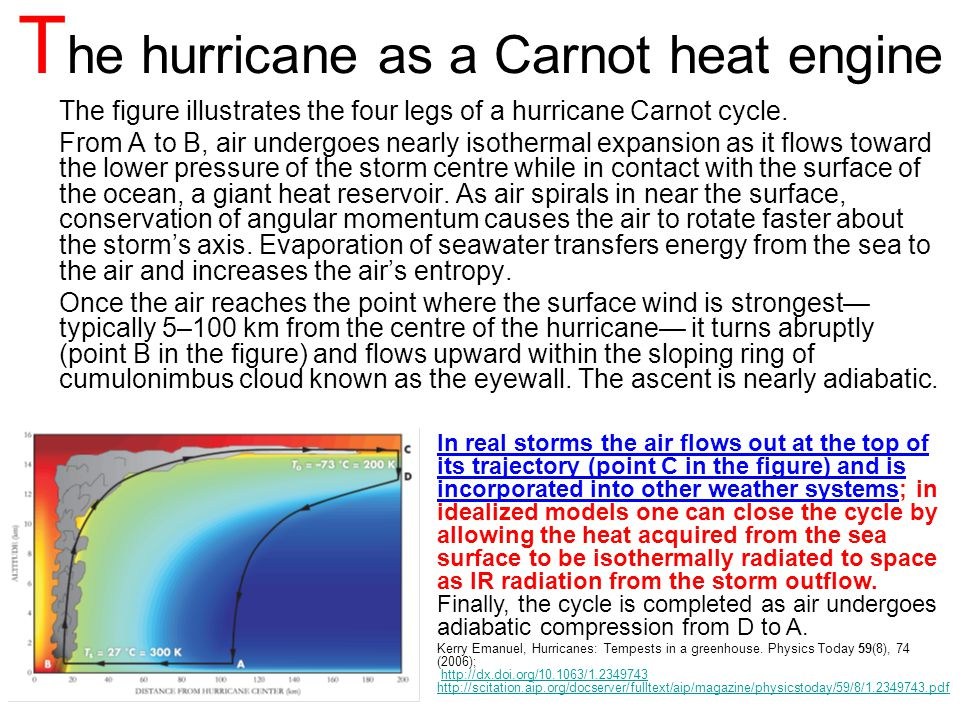 The hurricane as a Carnot heat engine