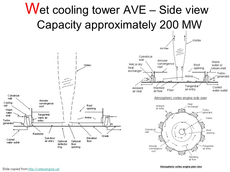 Wet cooling tower AVE – Side view Capacity approximately 200 MW