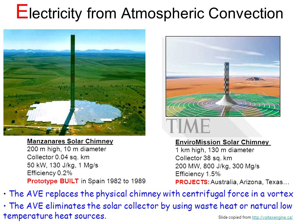 Electricity from Atmospheric Convection