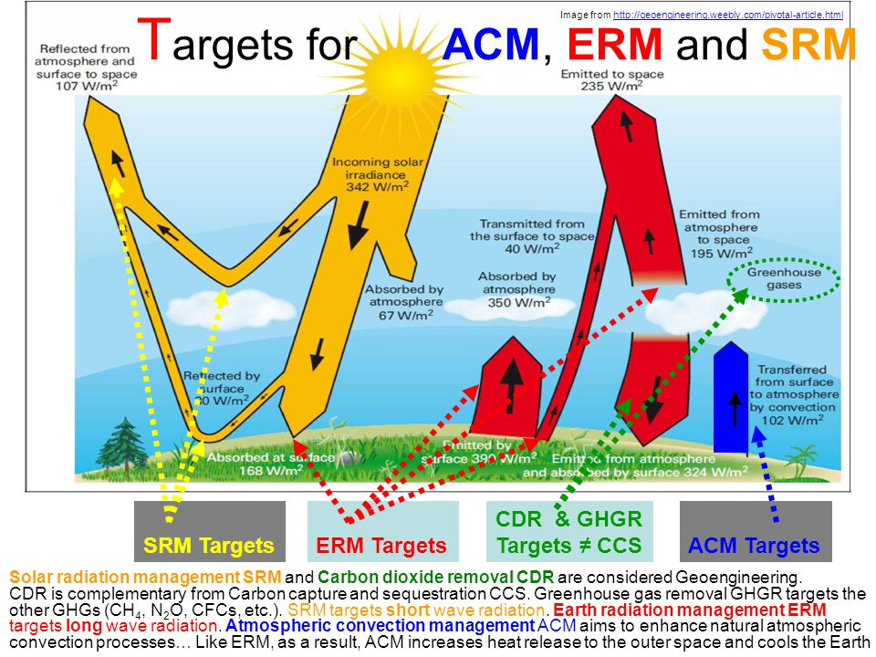 Targets for ACM, ERM and SRM