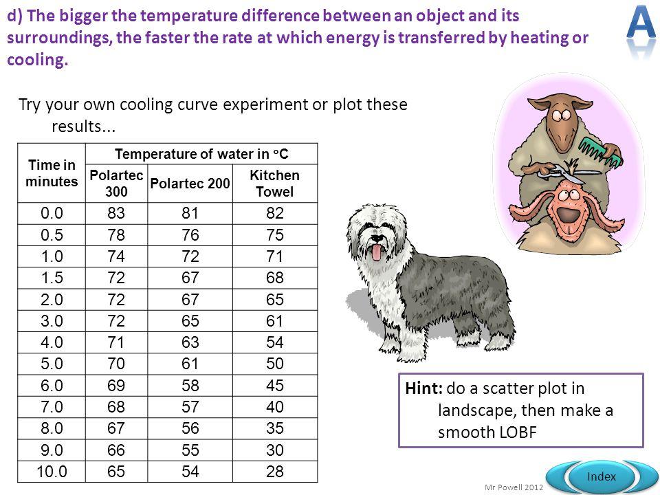 Temperature of water in °C