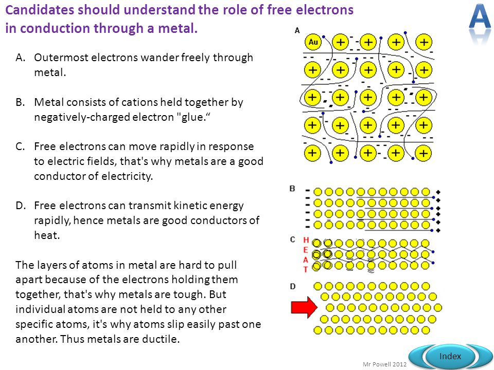 A Candidates should understand the role of free electrons in conduction through a metal. Outermost electrons wander freely through metal.