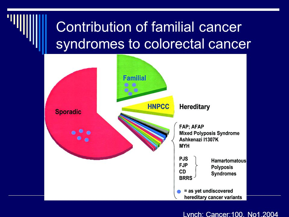 Contribution of familial cancer syndromes to colorectal cancer