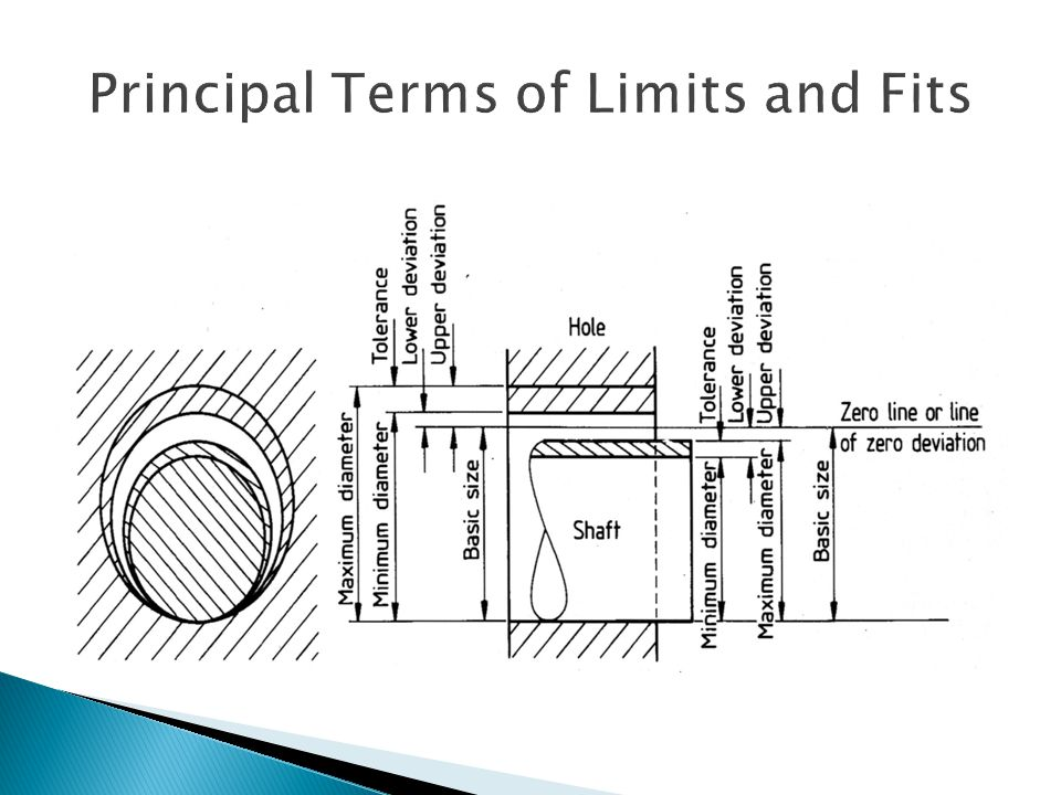 Principal Terms of Limits and Fits
