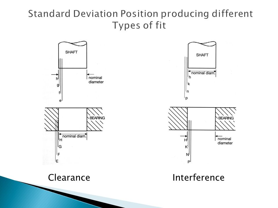 Standard Deviation Position producing different Types of fit