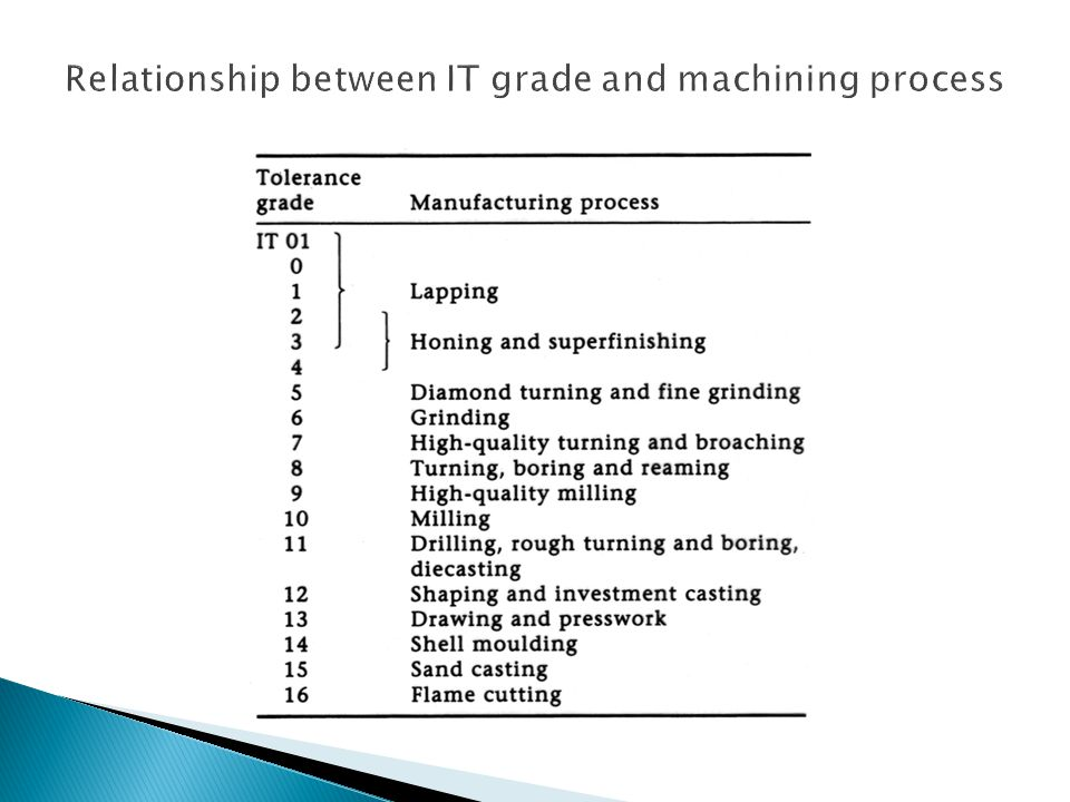 Relationship between IT grade and machining process