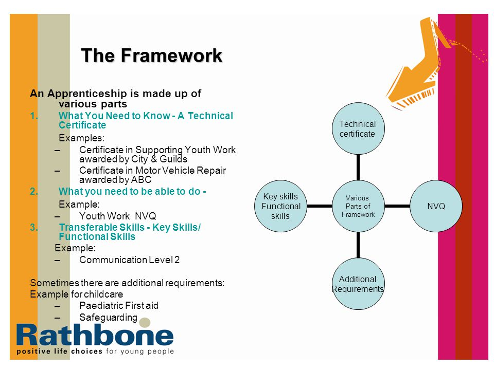 The Framework An Apprenticeship is made up of various parts Examples: