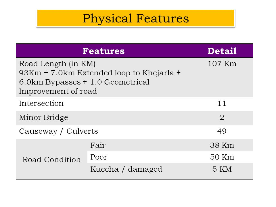 Physical Features Features Detail Road Length (in KM)