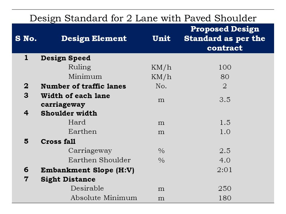Proposed Design Standard as per the contract