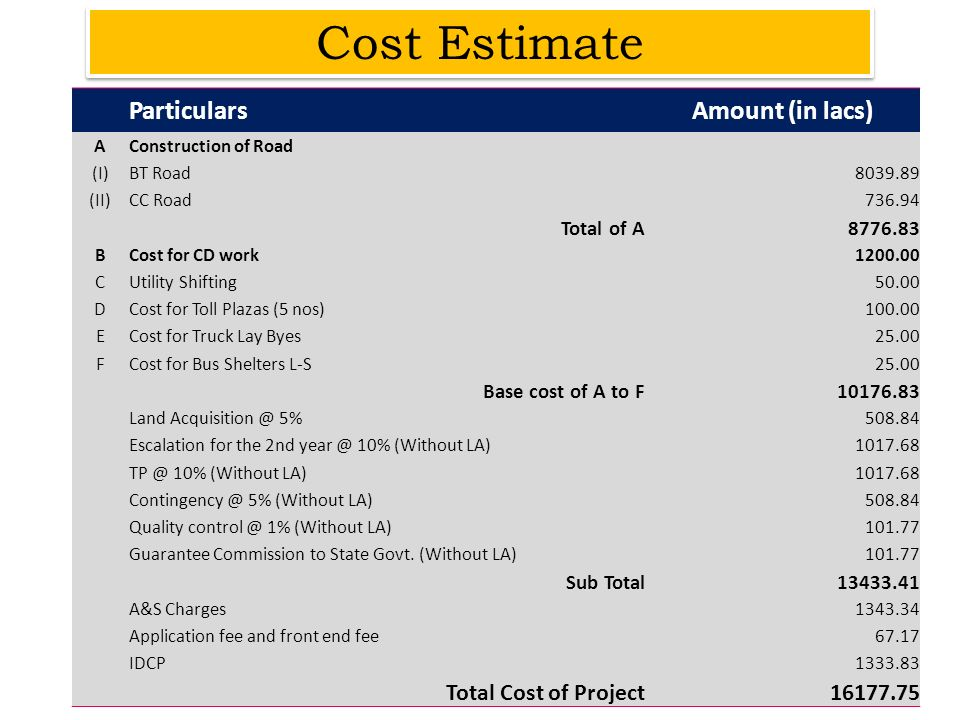 Cost Estimate Particulars Amount (in lacs) Total Cost of Project