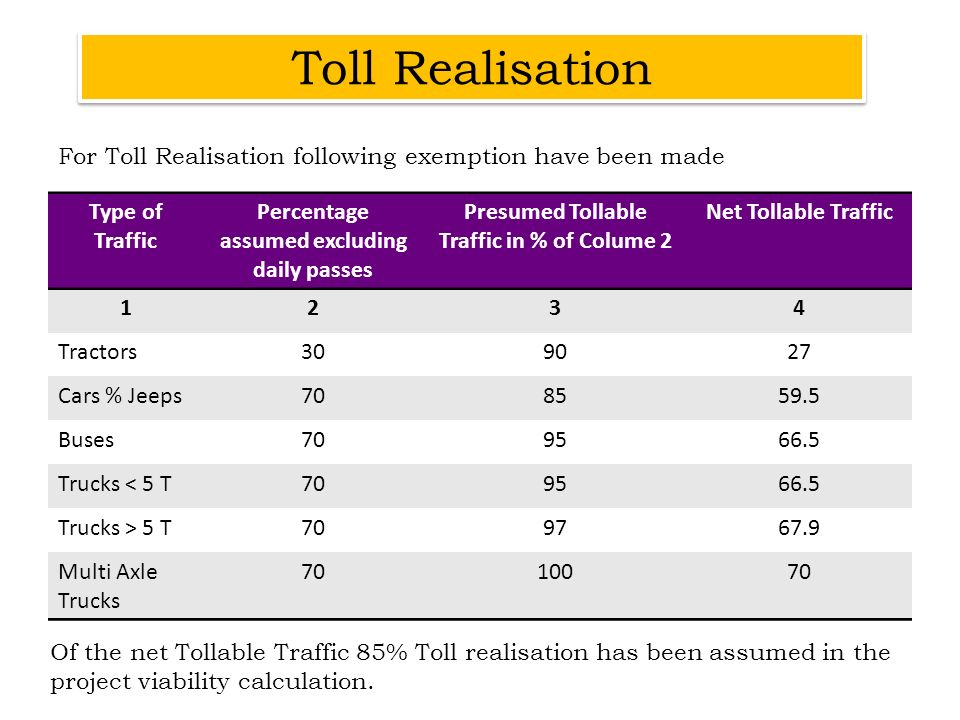 Toll Realisation For Toll Realisation following exemption have been made. Type of Traffic. Percentage assumed excluding daily passes.